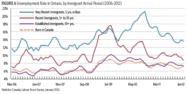 the effects of the immigration in canada Immigration has a few negative effects on the united states, including the use of government services without tax deductions as illegal immigration brings.