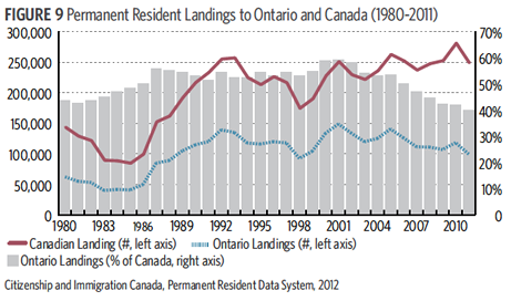 Ontarios Immigration Strategy Mci