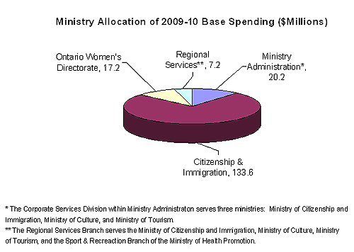 Graph showing Ministry Allocation of 2009-10 base spending ($ millions)